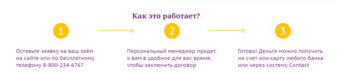 Номера телефонов микрофинансовой компании онлайн которые дают займы